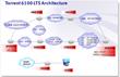 Torrent 6100 LTE EPC Traffic Test System Architecutre