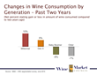 Younger generations continue to modestly increase their wine consumption compared to 1 or 2 years past. Source: Opinion Research Corporation survey of census-adjusted U.S. adults (n = 2,936)June, 2015