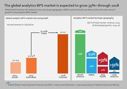 • The global analytics BPS market is expected to grow 35 percent+ through 2018
