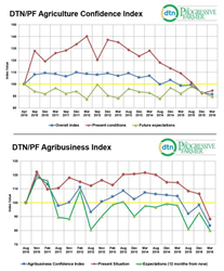 DTN/The Progressive Farmer Ag Confidence Index Charts - March 2016