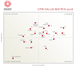 Corporate Performance Management - 2016 Value Matrix