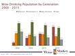 There are more Millennial wine drinkers in the U.S. than Baby Boomers. Source: Opinion Research Corporation survey of census-adjusted U.S. adults (n = 2,936) June, 2015.
