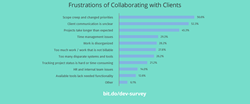 client collaboration frustrations
