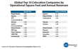 Global Top 10 Colocation Companies by Operational Square Feet and Annual Revenues
