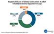 Regional Share of Global Colocation Market Total Operational Square Footage