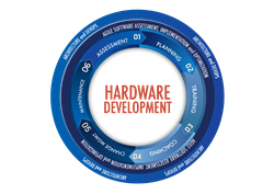 Agile for Hardware Development