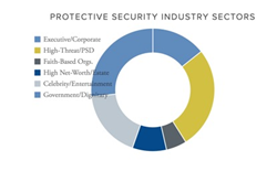 The protective security industry by sector