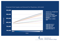 Physician demand continues to grow faster than supply leading to a projected total physician shortfall of between 61,700 and 94,700 physicians by 2025.