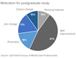 Gulf jobs slowdown drives up demand for postgraduate study – GulfTalent Survey