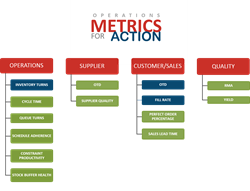 Operations Metrics for Action