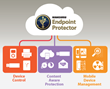 Kanguru Introduces Endpoint Protector to Assist Organizations in Protecting Data & Infrastructure