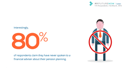 80% of respondents claim the have never spoken to an IFA