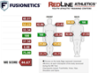 Fusionetics and RedLine Athletics Announce Partnership to Bring Pro-Level Training to Youth Athletes Nationwide