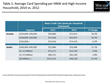 Premium Credit Card Issuers Double Down on Pursuit of Affluent Consumers