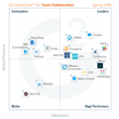 The Best Team Collaboration Software According to G2 Crowd Spring 2016 Rankings, Based on User Reviews