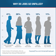 Survey: Why Do Jobs Go Unfilled?