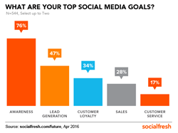 Top Social Media Goals for Marketers