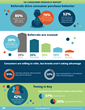 YA Survey: Referrals Top Reason Consumers Pick One Brand Over Another