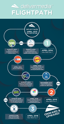 Deliver Media Infographic