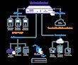 Mediatrix Sentinel SBC Successfully Complete BroadWorks Interoperability Testing