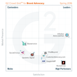 The Best Brand Advocacy Software According to G2 Crowd Spring 2016 Rankings, Based on User Reviews