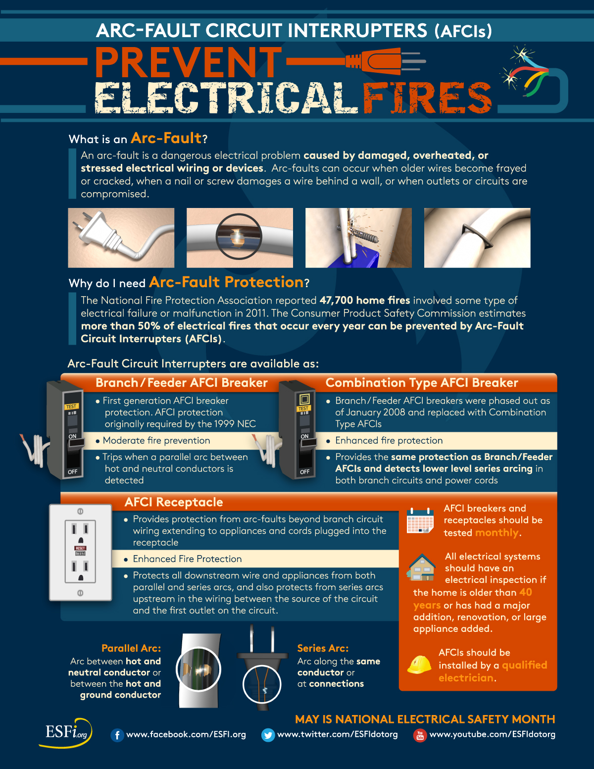 Esfi Addresses Common Home And Workplace Electrical