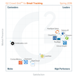 The Best Email Tracking Software According to G2 Crowd Spring 2016 Rankings, Based on User Reviews