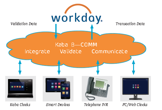 Kaba Announces B-COMM® For Workday