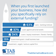 New Survey Shows How Business Owners Funded Their Business and How They'd Do It Differently