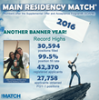 NRMP Announces Record High Number of Positions Offered and Filled with Release of 2016 Main Residency Match Report