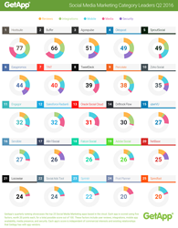 GetApp's ranking for social media marketing solutions