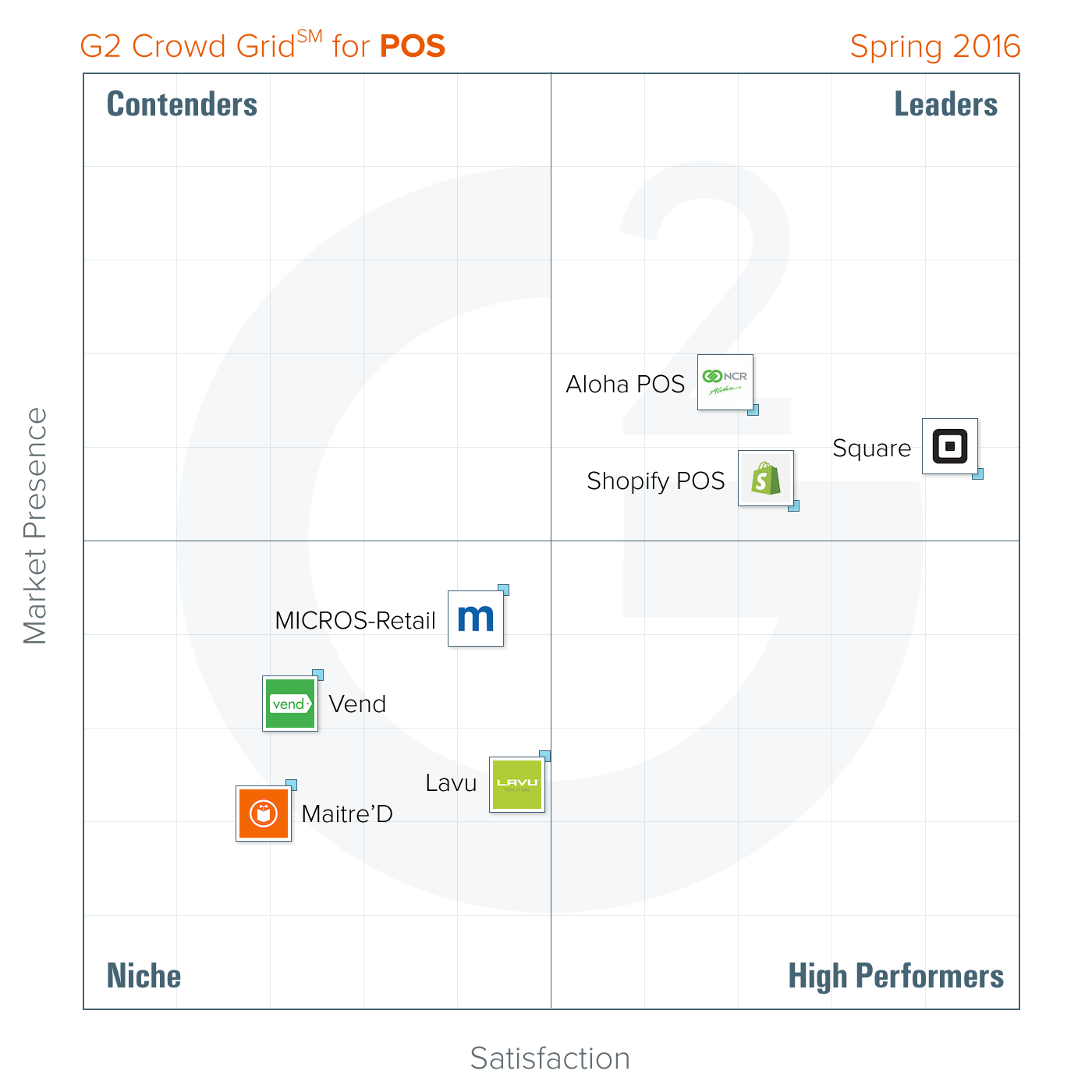 The Best POS Software According to G2 Crowd Spring 2016 Rankings