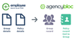 AgencyBloc Integrates with Employee Navigator