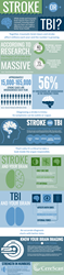 CereScan Supports National Stroke Awareness Month with New Infographic