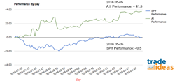Trade Ideas AI Performance vs. S&P 2016