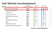 Pivot Point Consulting Ranks #1 in KLAS for Epic Consulting Select Category