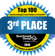 Ameritas Group Division Ranks Third in BenchmarkPortal's Top 100 Call Centers