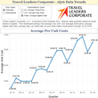 Travel Leaders Corporate's Quarterly Data: Average Hotel Costs Continue to Climb, Except in Two Major Cities – Chicago and New York City