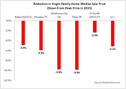 median sale price drop for single family homes from 2015 peak prices
