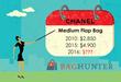 Chanel Bag Sales Skyrocket Amid Rumors of 2016 Price Hike