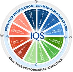 IQS EQMS Solution Model
