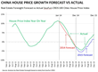 Track Record in Forecasting China House Prices