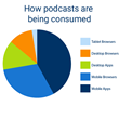 Blubrry Podcast Data Shows Significant Audience Growth Among Android Users With Web Based Podcast Listening Still Popular