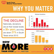South Texas Blood & Tissue Center Infographic Spells Out Need for Donations: Statistics Show Blood Donation Levels Are at Historically Low Levels Across Nation