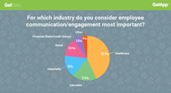 Pie chart showing small business owners' perceptions of the industries in which employee communication is most important