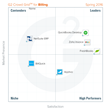 The Best Billing Software According to G2 Crowd Spring 2016 Rankings, Based on User Reviews