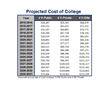 Chart of projected annual college education funding costs within the US at public, private and elite schools.