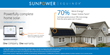 SunPower's efficiency solar panels generate energy at a more than 22 percent efficiency rate delivering 70 percent more electricity than conventional solar panels from the same space over 25 years.