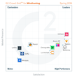 The Best Wireframing Software According to G2 Crowd Spring 2016 Rankings, Based on User Reviews