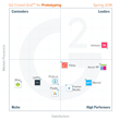 The Best Prototyping Software According to G2 Crowd Spring 2016 Rankings, Based on User Reviews